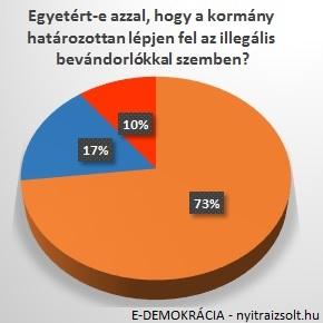 73 százalék határozott fellépést vár a kormánytól!